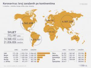 HRVATSKA STOJI BOLJE NEGO ŠTO SE MISLI Evo koliko imamo oboljelih na milijun stanovnika